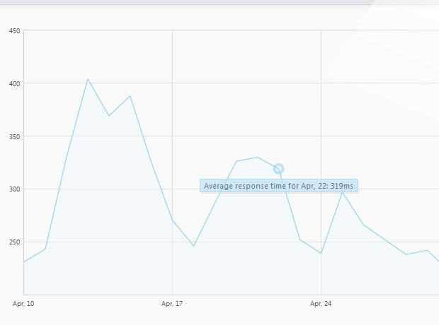 jquery-plot-downtime-dashboard.jpg