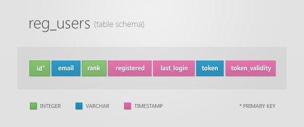 reg_users_schema.jpg