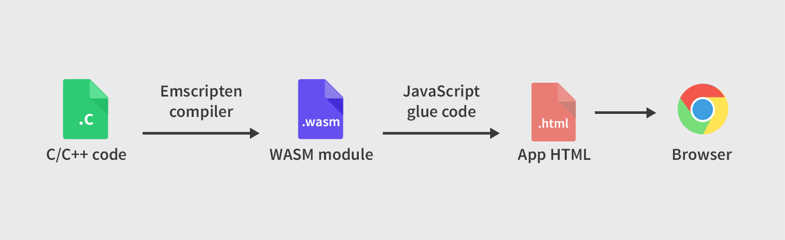 Getting Started With WebAssembly - Tutorialzine